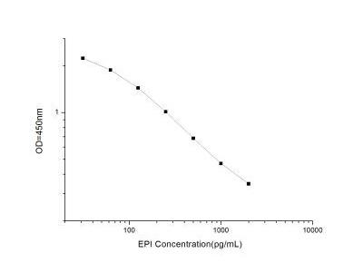 Epinephrine ELISA Kit