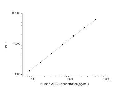 Adenosine Deaminase /ADA ELISA Kit