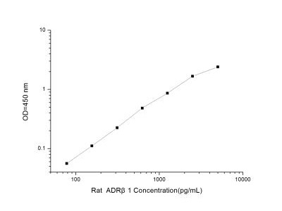 beta-1 Adrenergic R / ADRB1 ELISA Kit