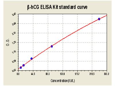 Beta-human Chorionic Gonadotropin(beta-hCG) ELISA Kit