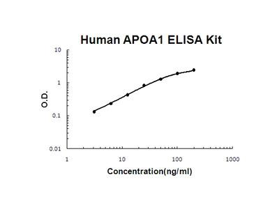Human APOA1 EZ-Set ELISA Kit (DIY Antibody Pairs)
