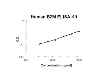 Human B2M EZ-Set ELISA Kit (DIY Antibody Pairs)