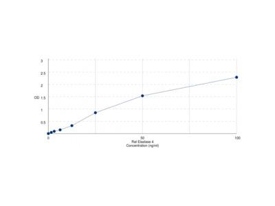 Rat Chymotrypsin C / Caldecrin (CTRC) ELISA Kit