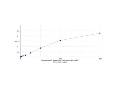 Mouse Apoptosis Antagonizing Transcription Factor (AATF) ELISA Kit