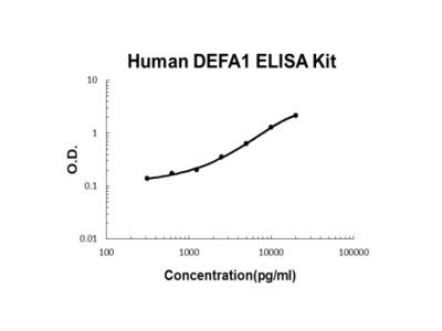 Human alpha-defensin/DEFA1 ELISA Kit PicoKine