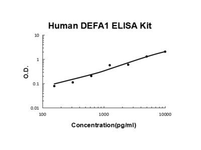 Human DEFA1 ELISA Kit EZ-Set (DIY Antibody Pairs)