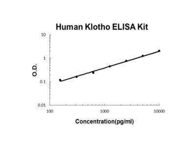 Human Klotho PicoKine ELISA Kit