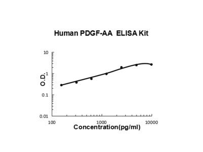 Human PDGF-AA PicoKine ELISA Kit