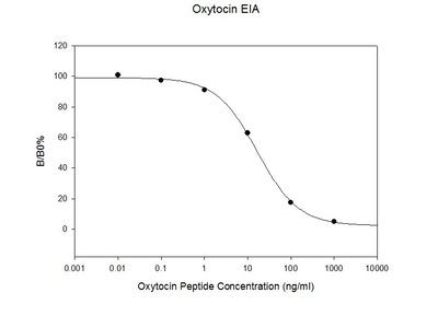 Rat Oxytocin EIA