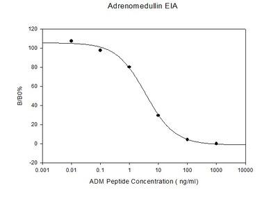 Human Adrenomedullin EIA