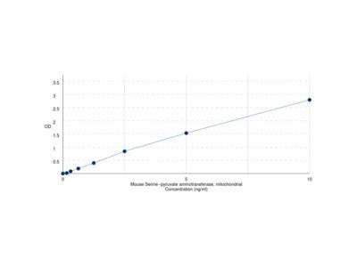 Mouse Alanine Glyoxylate Aminotransferase (AGXT) ELISA Kit