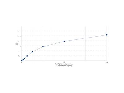 Rat Alpha 1 Antitrypsin (SERPINA1) ELISA Kit