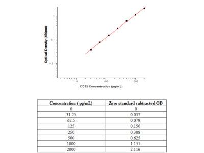 Human CD93/C1qR ELISA Pair Set