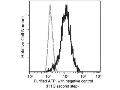 AFP / alpha-fetoprotein Antibody, Mouse MAb