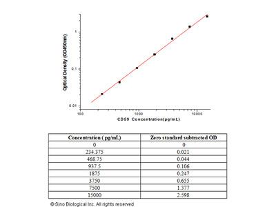 Human CD59 ELISA Pair Set