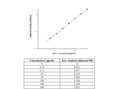 Human Azurocidin / CAP37 ELISA Pair Set