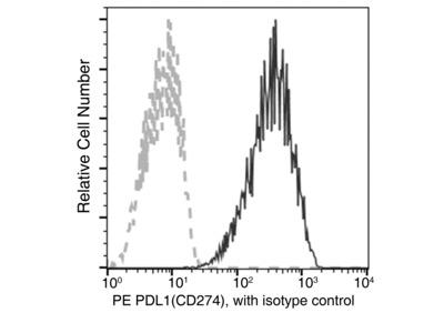 PDL1/PD-L1/B7-H1/CD274 Antibody (PE), Mouse MAb