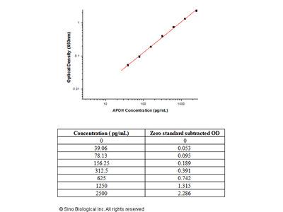 Human Apolipoprotein H / APOH ELISA Pair Set
