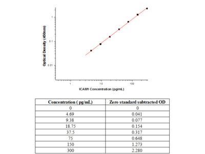 Human ICAM-1/CD54 ELISA Pair Set