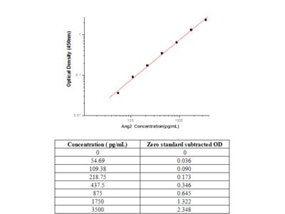 Human Angiopoietin-2 ELISA Pair Set