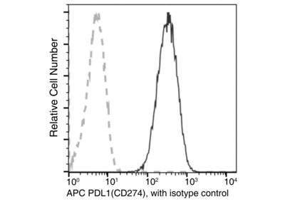 PDL1/PD-L1/B7-H1/CD274 Antibody (APC), Mouse MAb