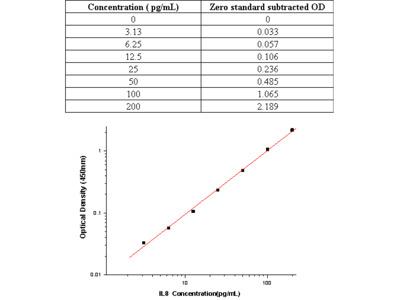 Human IL-8/Interleukin-8/CXCL8 ELISA Pair Set