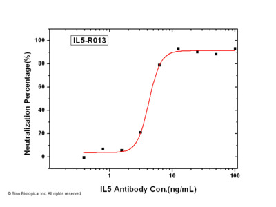IL-5/IL5/Interleukin 5 Neutralizing Antibody