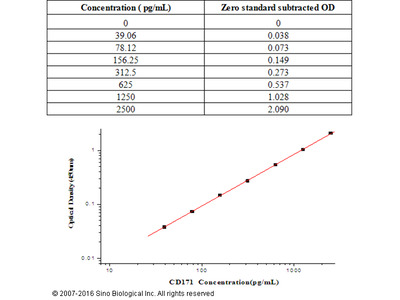 Human CD171/L1CAM ELISA Kit