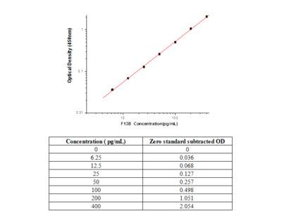 Human Coagulation Factor XIII B chain/F13B ELISA Pair Set