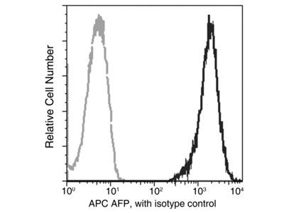 AFP / alpha-fetoprotein Antibody (APC), Mouse MAb
