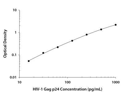 HIV-1 Gag p24 ELISA