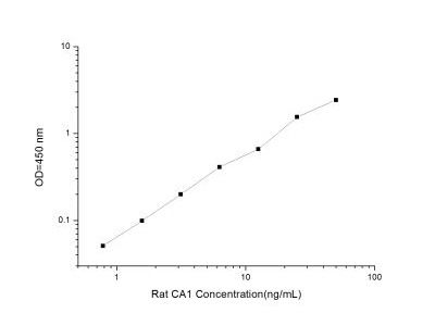 Carbonic Anhydrase I / CA1 ELISA Kit