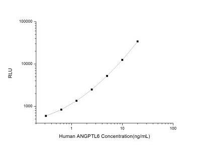 Angiopoietin-like Protein 6 / ANGPTL6 ELISA Kit