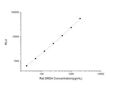 Dopamine Receptor D4 ELISA Kit