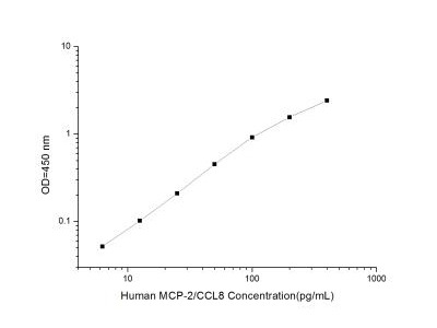 CCL8 / MCP-2 ELISA Kit