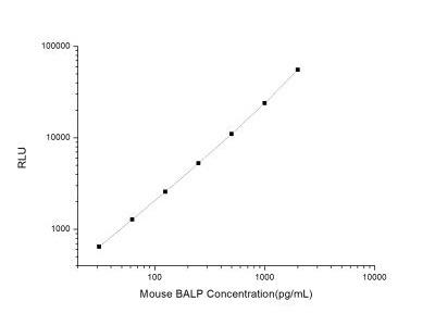 Alkaline Phosphatase, Liver /Bone /Kidney ELISA Kit