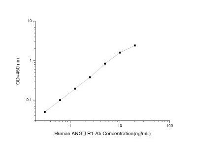 Angiotensin II Receptor 1 Autoantibody ELISA Kit