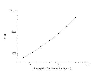 Apolipoprotein A-I / ApoA1 ELISA Kit