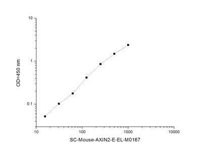 Axin-2 ELISA Kit