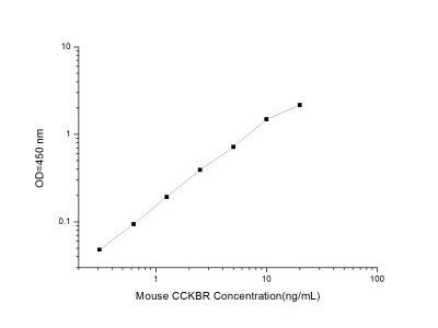 Cholecystokinin-B R / CCKBR ELISA Kit