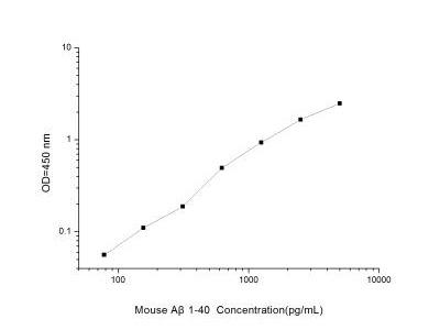 Amyloid Beta 1-40 ELISA Kit
