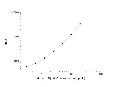 Dopamine beta-Hydroxylase ELISA Kit