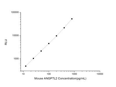 Angiopoietin-like Protein 2 / ANGPTL2 ELISA Kit