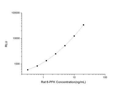 Muscle Phosphofructokinase /PFKM /PFK-1 ELISA Kit