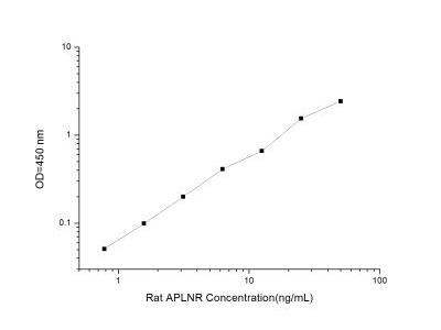 APJ / Apelin receptor ELISA Kit