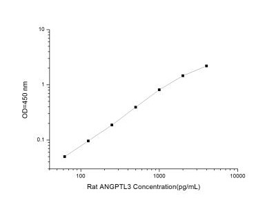Angiopoietin-like Protein 3 / ANGPTL3 ELISA Kit