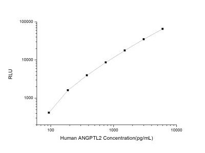 Angiopoietin-like Protein 2 /ANGPTL2 ELISA Kit