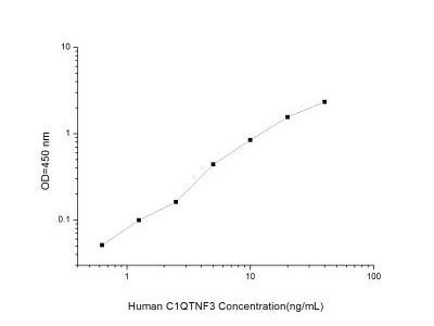 C1qTNF3 / CORS26 / CTRP3 ELISA Kit