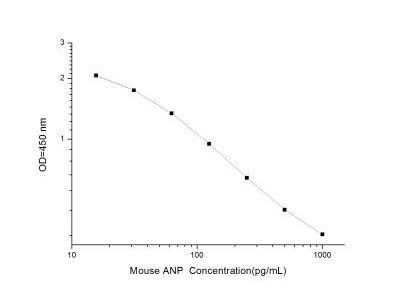 Atrial Natriuretic Peptide /ANP ELISA Kit