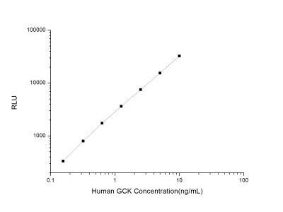 Glucokinase /GCK ELISA Kit